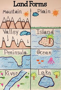 After learning about land forms students can better visualize them by coloring a chart to keep with them.