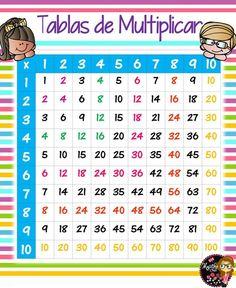 Coloridos y llamativos diseños de la tabla de Pitágoras | Material Educativo Teaching Multiplication, Teaching Math, Fun Learning, Preschool Activities, Flex Banner Design, Math Charts, Daycare Forms, Eureka Math, Math Formulas