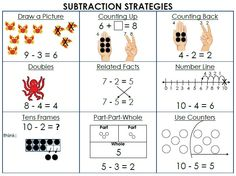 I love this for my little first grader who's just learning about subtractions. This is going to help me try to make it easier for him to understand! Love.