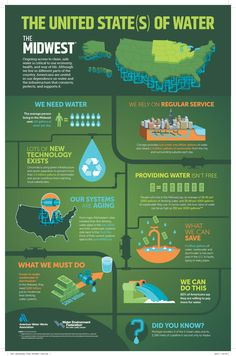 Value of water infographic. Midwest United States.
