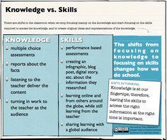 knowledge vs skills by Tracy Watanabe