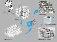 proces drukowania 3D