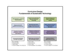 Curriculum Design Model Curriculum Design, Instructional Design, Photosynthesis, Program Design, Peace Of Mind, Design Model, Evolution, Articles, Mindfulness