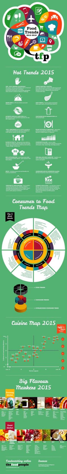 Food trends 2015 - infographic thefoodpeople.co.uk