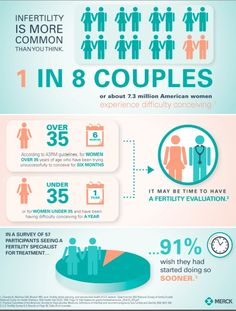 Did you know more than 1 in 8 couples will have trouble getting pregnant? If you and your partner are having difficulty conceiving, you are not alone.