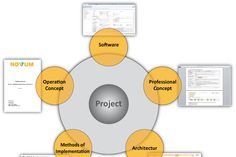 Standardize Architecture Documents is an large strategic planning initiative underway, disorganized and generally unprofitable, standard application framework.