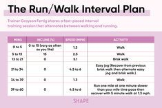 The Ultimate Treadmill Interval Workout for Every Fitness Level Race Training, Running Training, Training Equipment, Running Tips, Interval Running, Treadmill Workouts, Walking Exercise, Walking Workouts, Equinox Fitness