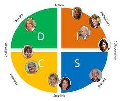 To improve productivity, teamwork and communication, each person on our team took a DiSC® Assessment. Here's what we learned.
