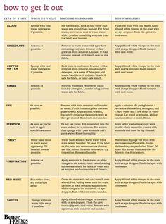 Better Homes & Garden stain chart