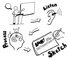 Great series on Sketchnotes- What they are and how to make them. Like to teach to art students for taking notes on various topics but great to teach student in general to use in all classes. Visual Note Taking, Visual Resume, Visual Thinking, Note Doodles, Visual Learning, Sketch Notes, Stick Figures, Visual Communication, Learn To Draw