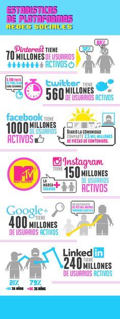 Estas son las redes sociales más populares del momento.