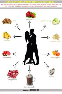 Healthy Man Infographics Top 10 Natural Foods That Act As Viagra - Supplements can help when you are trying to build muscle. Find out the best bodybuilding supplements for you here. Testosterone Boosting Foods, Boost Testosterone, Libido Boost, Fitness Nutrition, Health And Nutrition, Health And Wellness, Men Health Tips, Good Health Tips, Health Facts