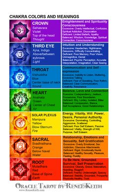 Chakra Chart Chakra Cards Additional cards (separate from basic deck and limited edition cards) These cards are a separate from the Oracle Tarot card and Limited Edition cards… but same size with the same backi… Chakra Meditation, Chakra Healing, Atem Meditation, Meditation Musik, Sacral Chakra, Mindfulness Meditation, Chakra System, Chakra Chart, Les Chakras