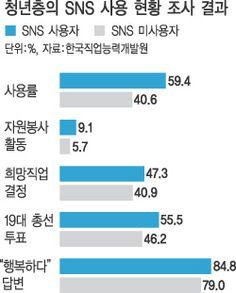 청년층의 sns 사용 현황 조사 결과