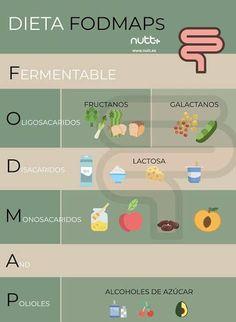 Dieta disociada intestino permeable membrane