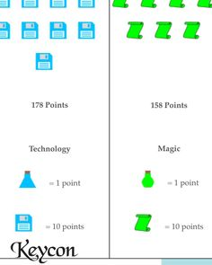 Points update... Tech is at 178, Magic is at 158. Still a chance for Magic to catch up. #keycon 35