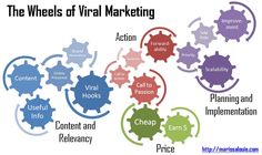 Viral Marketing Techniques: The Truth About #Viral #Marketing On the Internet  http://propertyunleashed.com/viral-marketing-techniques-the-truth-about-viral-marketing-on-the-internet/ #Business pic.twitter.com/1dLZLEFePV
