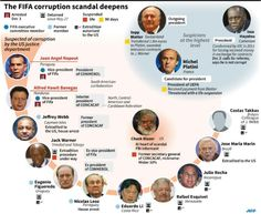 A pictorial guide to the latest #FIFA arrests. The clock is ticking. (Image via AP).