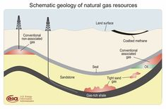 The location of shale gas compared to other types of gas deposits.