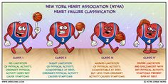 The New York Heart Association (NYHA) functional classification is based on the amount of activity needed to elicit symptoms from the patient. College Nursing, Nursing School Tips, Nursing Notes, Medical School, Cardiovascular Nursing, Np School, Medical Mnemonics, Pharmacology Nursing, Family Nurse Practitioner