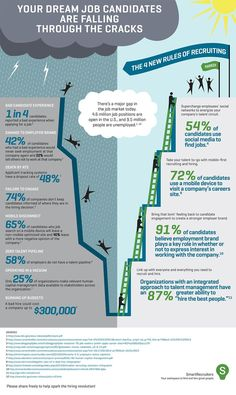 Management : Its Time for a Hiring Revolution! [INFOGRAPHIC] theundercoverrecr