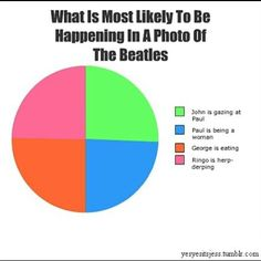 What is Most likely to be happenng in a photo of the beatles...