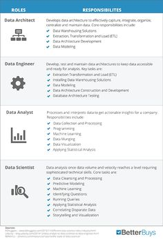 Most of the people thinks that both are same but there is a minute difference between Data Scientist and Data Analyst if you will see in a concentrated way. SO let's see the key differences between Data scientist and Data Analyst. Data Scientist v. Data Science, Business Intelligence Analyst, Business Analyst, What Is Big Data, Machine Learning Deep Learning, Machine Learning Artificial Intelligence, Data Architecture, Data Modeling, Computer Basics