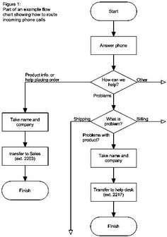 Flow Chart Diagram