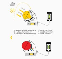 beta.ey spherical glass solar device charger by rawlemon