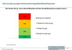 Junge Menschen finden Mobile Payment gut