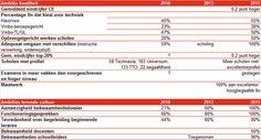 Onderwijsgrafiek #254 - Indicatoren prestatieafspraken VO