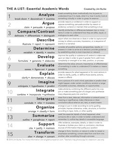 """Jim Burke's """"TheAList Words"""" is part of Academic language - When your institution needs to focus on essential academic vocabulary this list in both editions is as good as any TheAListWordsStudentEditionTheAListWordsTeacherEditionTheAListWords… Academic Vocabulary, Academic Writing, English Writing, Teaching Writing, Teaching Strategies, Writing Skills, Essay Writing, Teaching English, Critical Thinking Activities"""