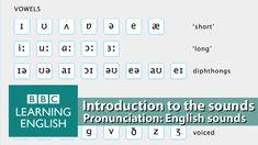9 Best Intonation Pronunciation Images English Language English
