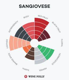 Sangiovese taste profile for Brunello di Montalcino http://winefolly.com/review/barolo-vs-brunello-di-montalcino/