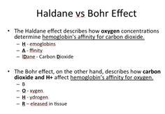 Haldane vs Bohr effect. Pa School, Becoming A Nurse, Skeletal System, Icu Nursing, Medical Science, Nclex, Biochemistry, Study Materials