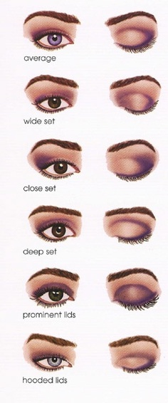 have deep set eyes, choose light and nacreous tints of eyeshadows, it would help to make your eyes appear visually bigger. Apply light eyeshadows on your eyelid from the inner corner of your eye to the outer and a bit further. Light colors should be applied in the middle of the lid, and darker colors on and just above the socket line. Blend the darker shade up and out. costume-make-up beauty