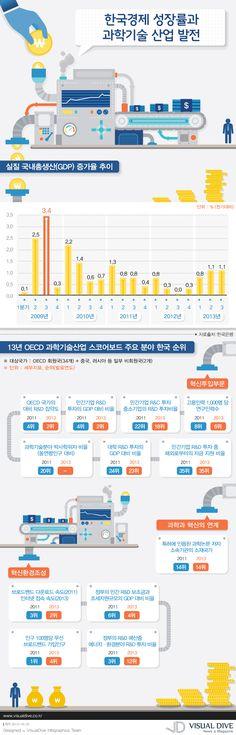 """[인포그래픽] 한국의 현주소…경제성장률과 과학기술 투자규모 #economy / #Infographic"""" ⓒ 비주얼다이브 무단 복사·전재·재배포 금지"""
