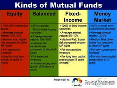 Which Mutual Fund or UITF Should You Invest In? Motivational quotes motivation q - Trading Stocks Investing - Ideas of Trading Stocks Investing - Which Mutual Fund or UITF Should You Invest In? Stock Market Investing, Investing In Stocks, Investing Money, Financial Literacy, Financial Tips, Financial Planning, Freedom Financial, Financial Quotes, Financial Organization