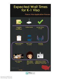 K1 Visa Infographic by Americanfiancevisa