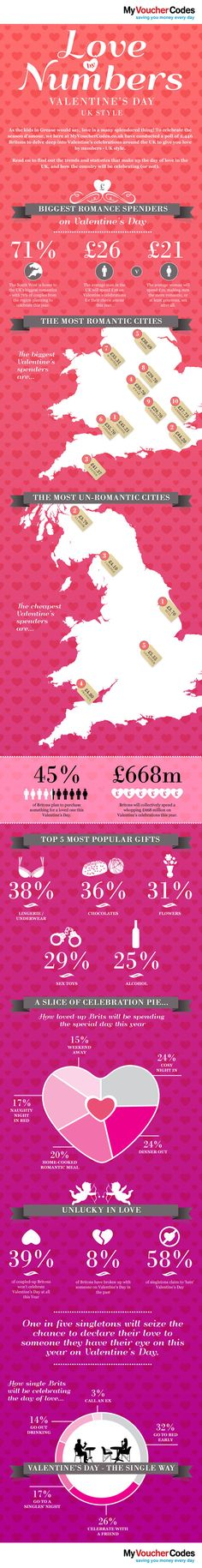 Love by the Numbers [Infographic]