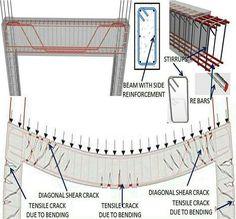 Строительство и проектирование | Ardezart™ Civil Engineering Design, Civil Engineering Construction, Architectural Engineering, Construction Tools, Arch Building, Building Structure, Beton Design, Concrete Design, House Foundation