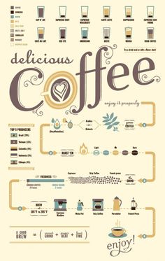 Some statistics of coffee worldwide and a general knowledge of making it shown beautifully on this infograph.