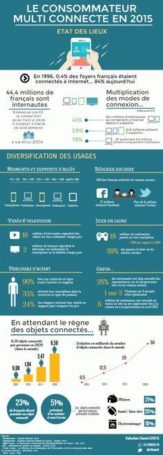Le consommateur multiconnecté en 2015 : Etat des lieux