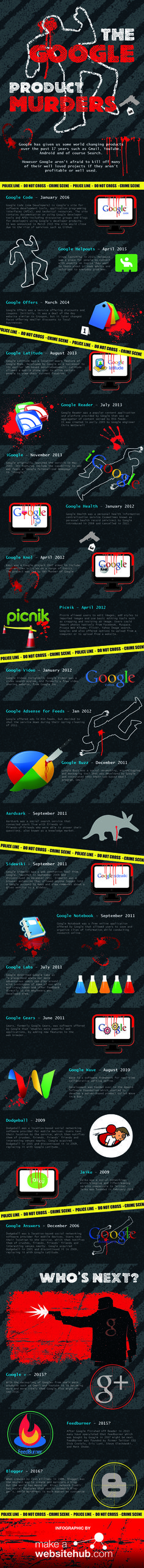 The Google Product Murders #infographic #Google #Internet