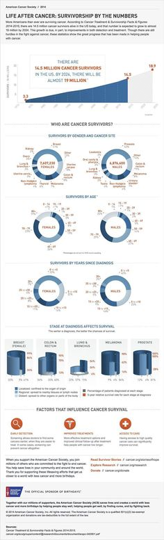 Infographic: Life After Cancer: Survivorship By the Numbers. There are 14.5 million cancer survivors in the US today. By 2024, it is estimated that the population of cancer survivors will increase to almost 19 million. Go #BeyondCancer with others in the survivor community!