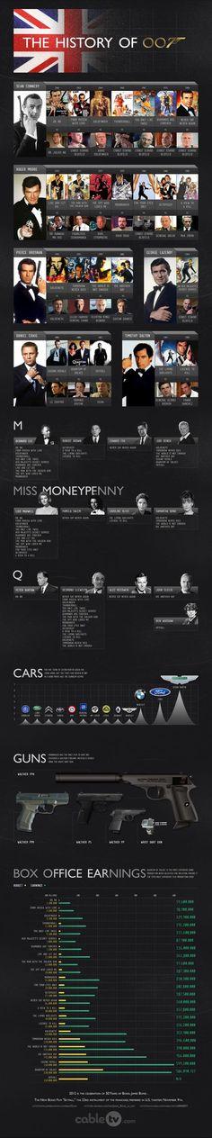 Infografía: Historia del Agente 007