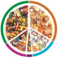Vegetarian Eat Well Plate.  Simple as that.