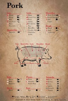 Meet Cuts Pork