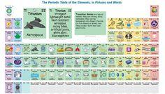 3 Estupendas #TablasPeriódicas Interactivas de los Elementos Químicos   #Artículo #Educación