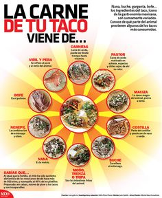 Nana, buche, bofe ... los ingredientes del taco incono de la gastronomía mexicana son sumamente variados. #Infographic